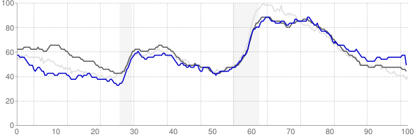Binghamton, New York monthly unemployment rate chart